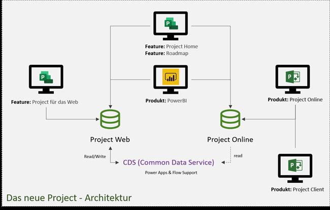 ProjectWeb